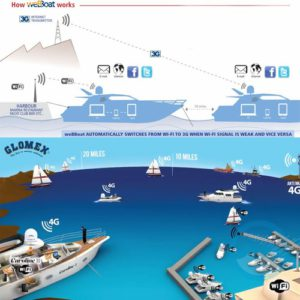glomex-webboat-antenne-wifi-aan-boord