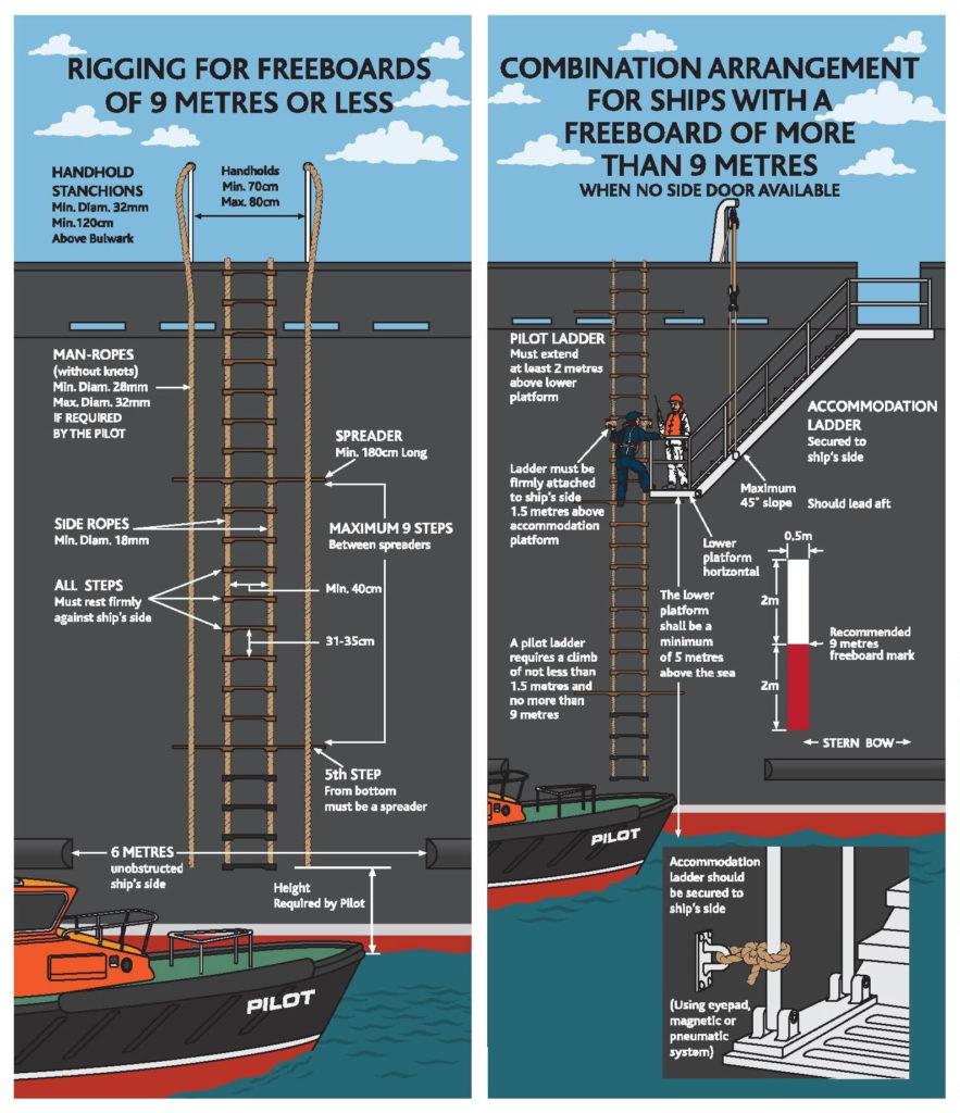 Pilot-Ladder-Regulation-ISO799